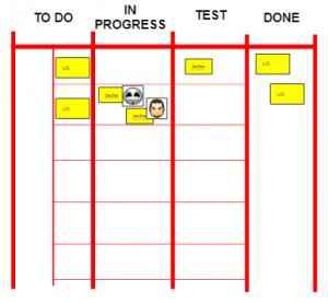 Board Agile avec user-story et tâches techniques