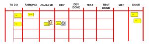 Scrum board avecdes Done intermédiaires - tableau scrum