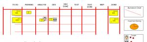scrum Board avec reporting - tableau scrum