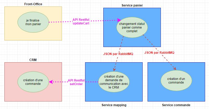 Architecture microservices avec RabbitMQ pour faible couplage