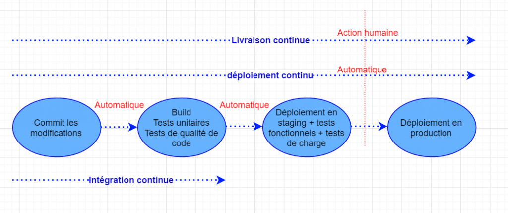 continuous delivery et continuous deployment