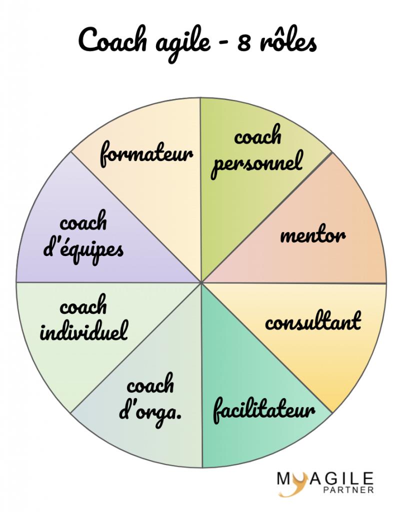 coach agile - 8 rôles