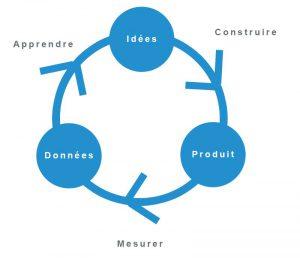 Lean Startup - Cercle Triptyque