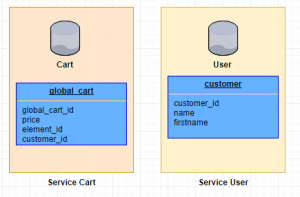 database architecture micro-services