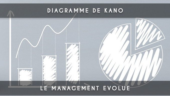 Prioriser avec le modele de Kano