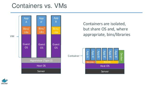 Docker conteneur versus machine virtuelle