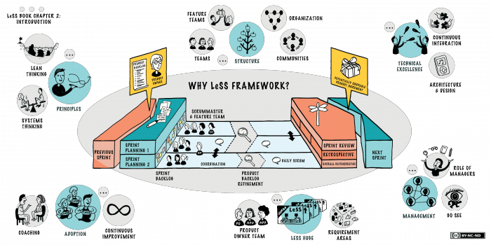 less framework agile