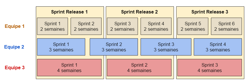 Sprint Release Complexe