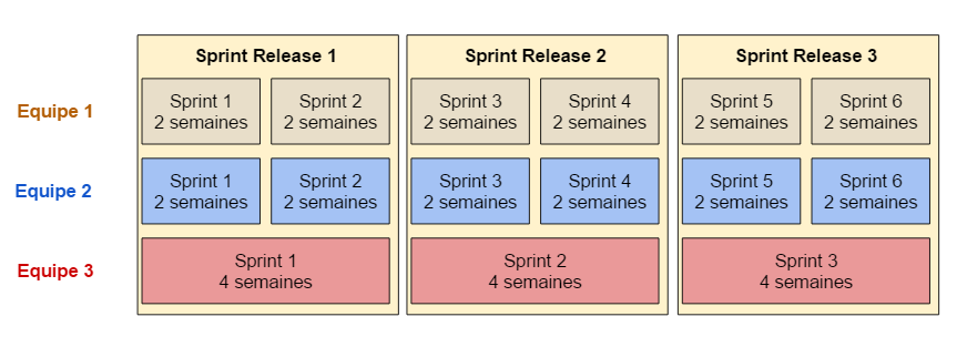 Sprint release