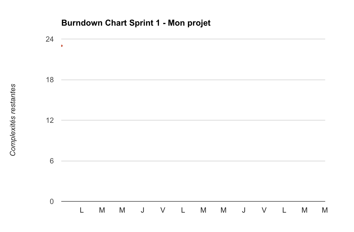 template simple du burndown chart