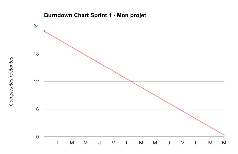 burndown chart avec avancement idéal