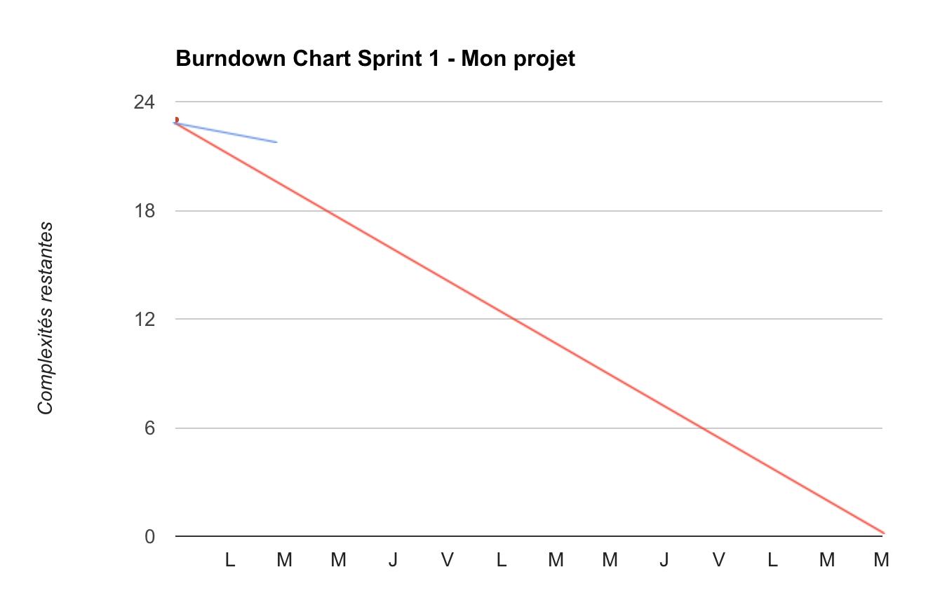 premier jour burndown chart