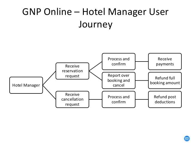 user journey réceptionniste