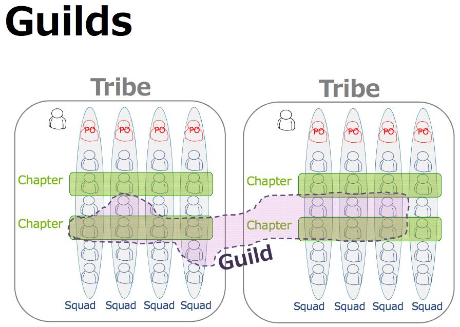 Guild Spotify