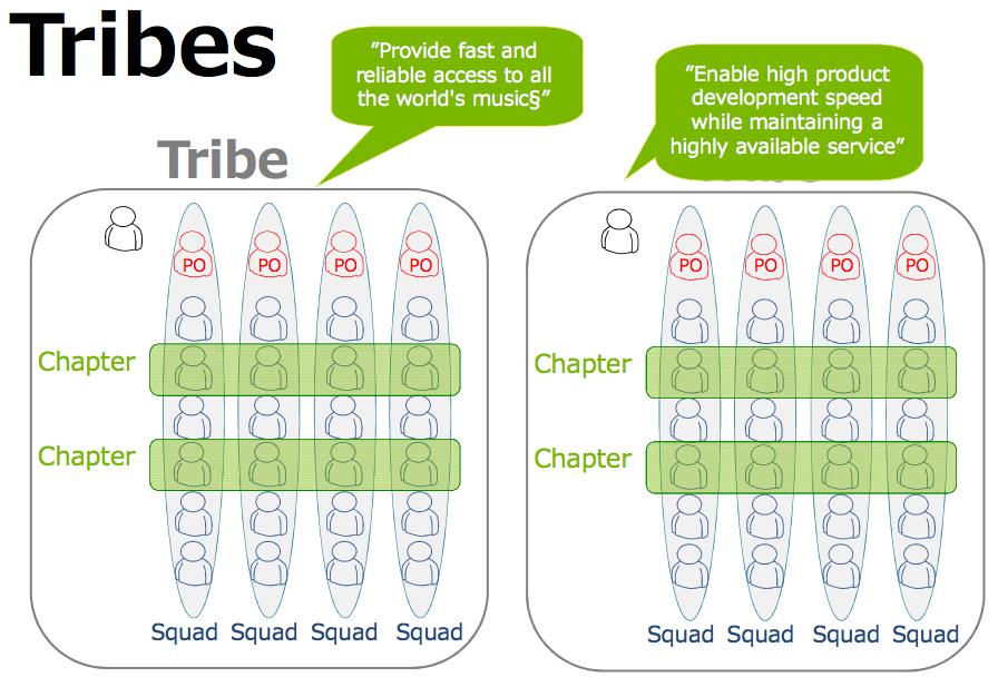 Tribe Spotify