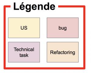 legend board agile - astuces dans le management visuel