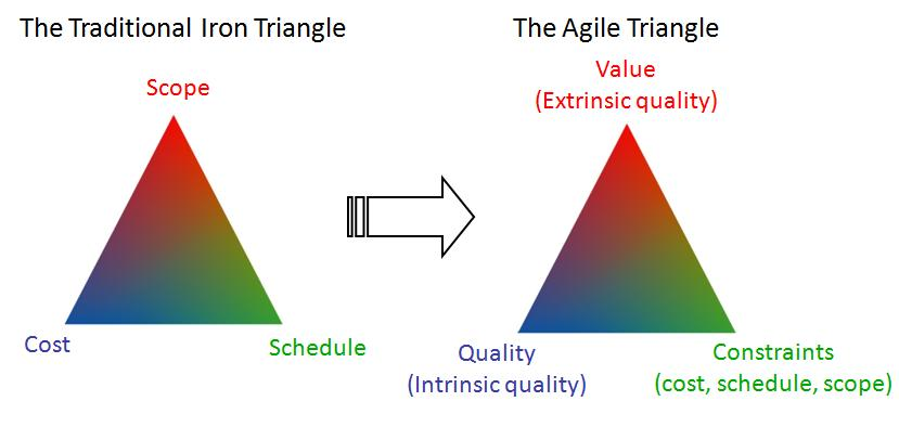 the agile triangle