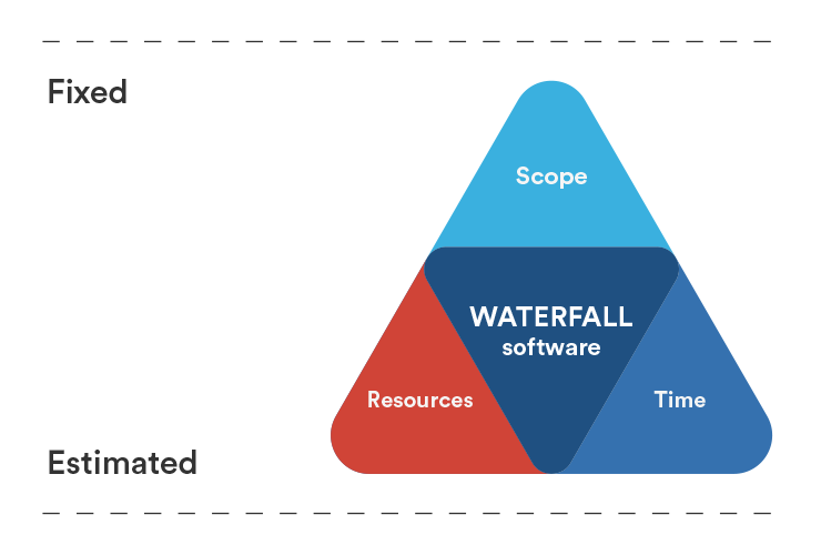 waterfall iron triangle