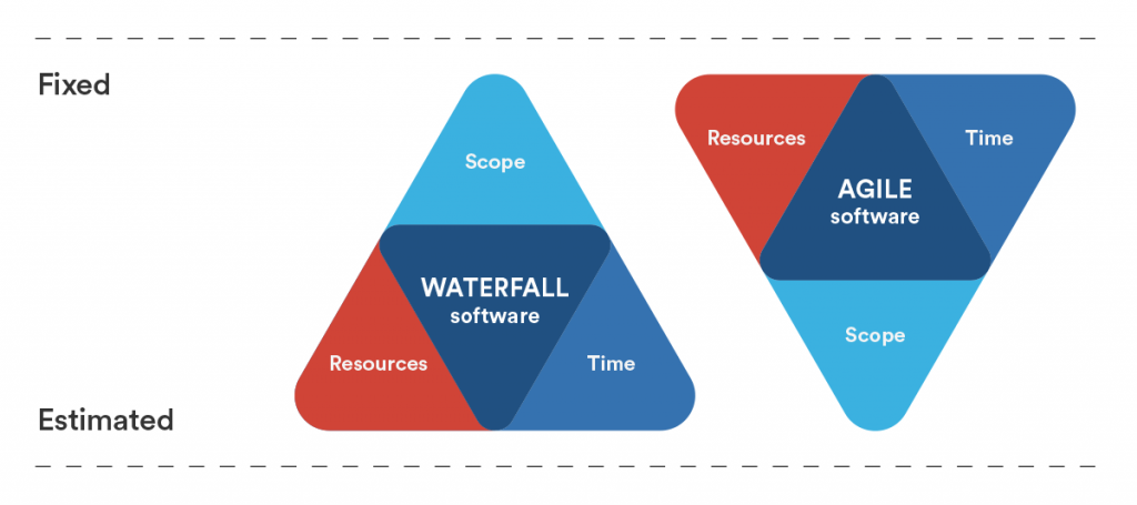 agile iron triangle