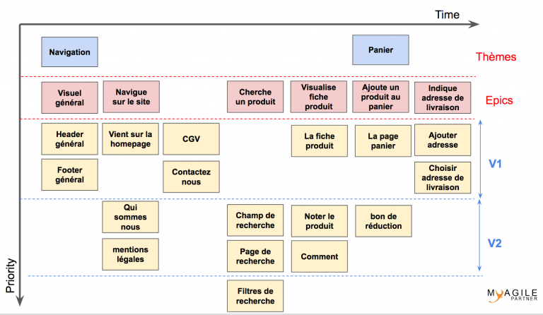 story-mapping priorisé - exemple story map