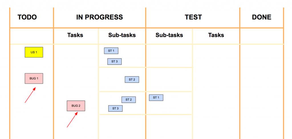 Tâche bug en agile