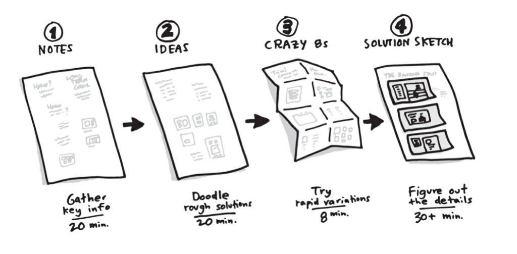 Le four step sketch