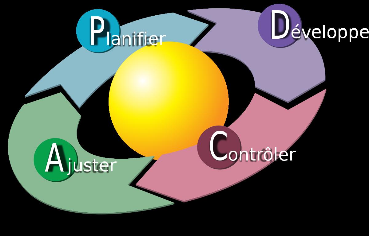 la roue de Deming - pdca