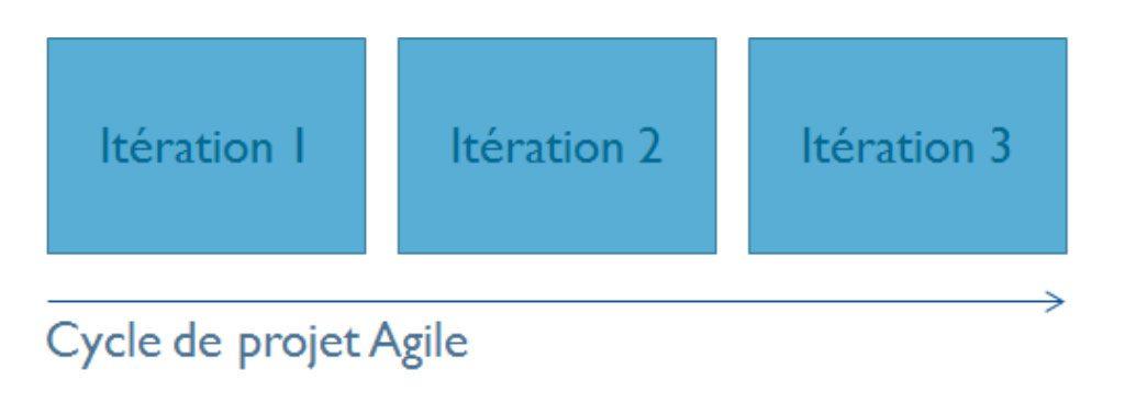 iteration agile