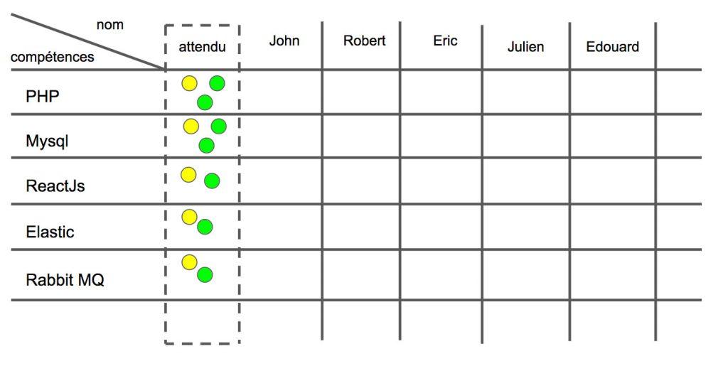 matrice de compétences