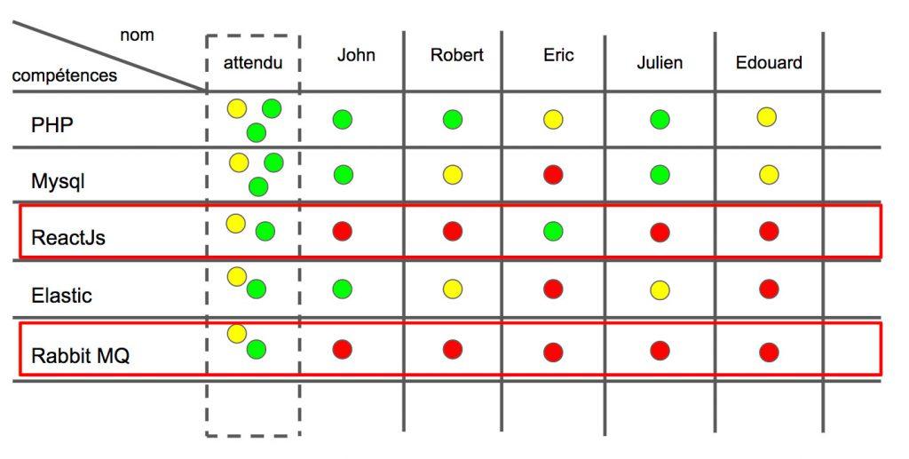 matrice de compétences résultats