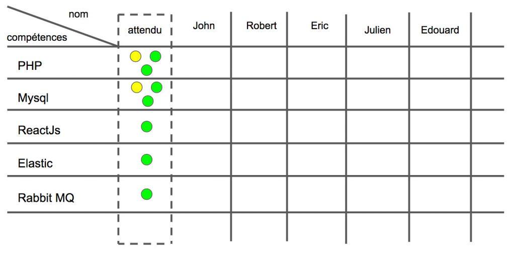 matrice de compétences vide