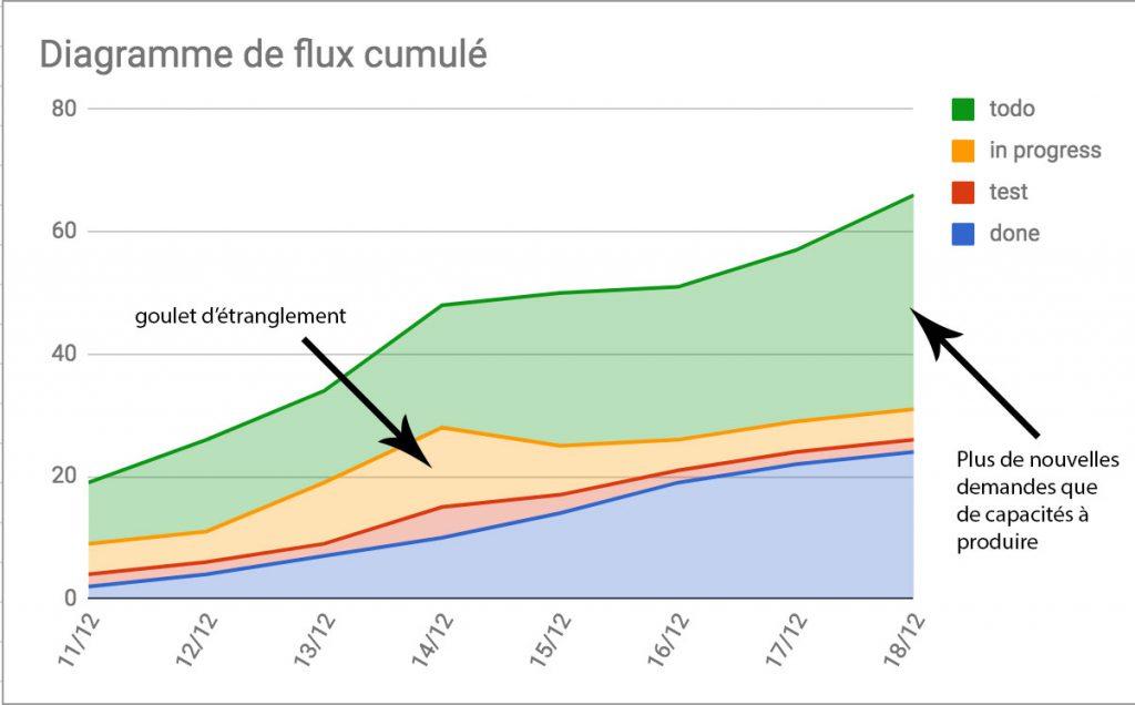 diagramme de flux cumules