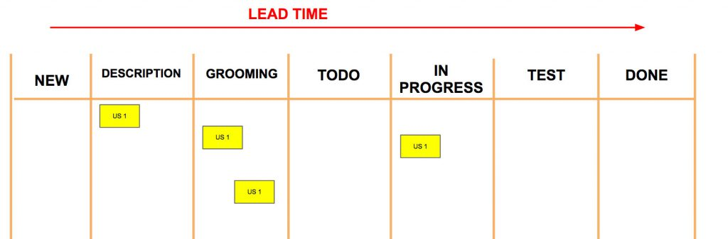 lead time kanban