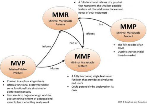 MMR et MMP