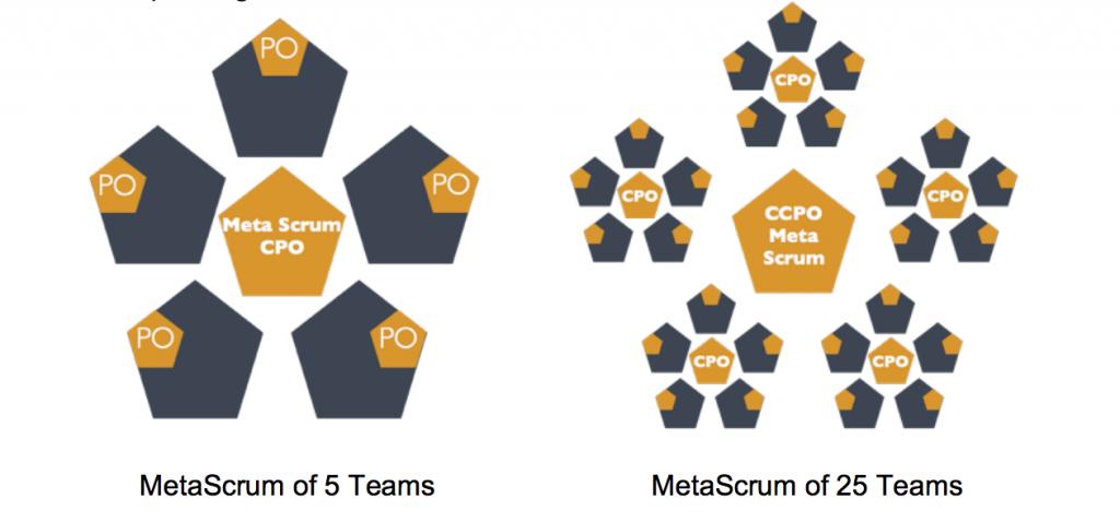 meta scrum scale