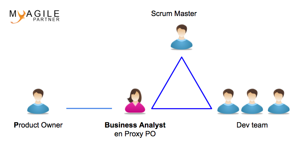 business analyst en proxy po