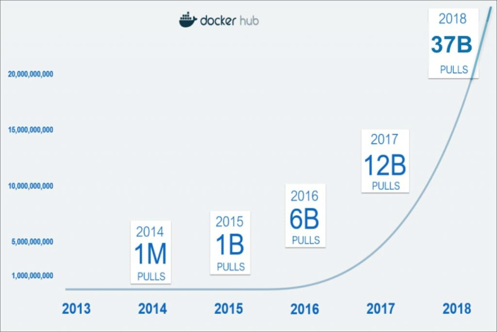 Docker 5 ans d'existence