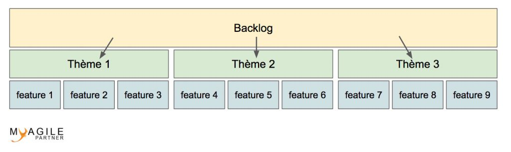 Cutting backlog in product features