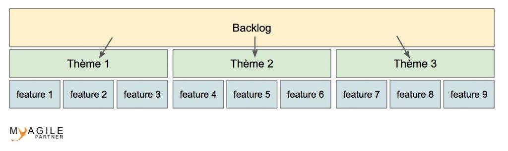 Découpage backlog en features