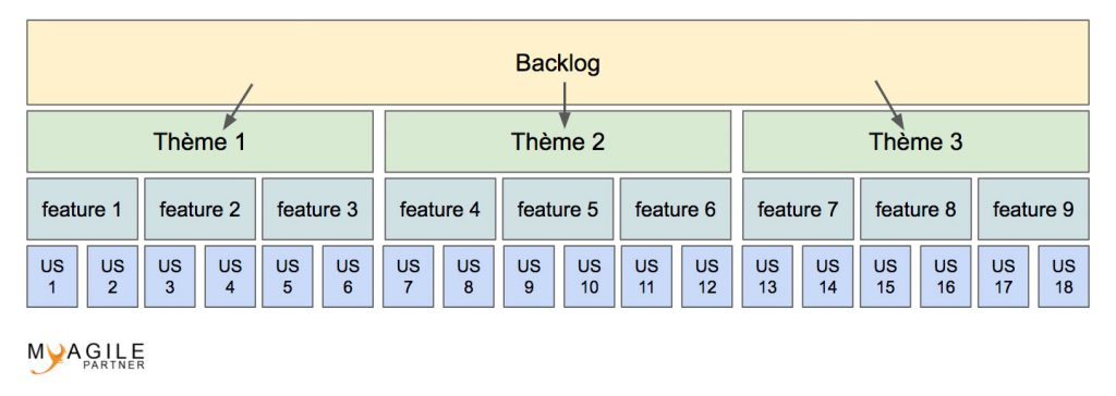 Découpage du backlog produit en user-stories