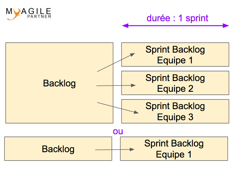 sprint backlog du backlog produit
