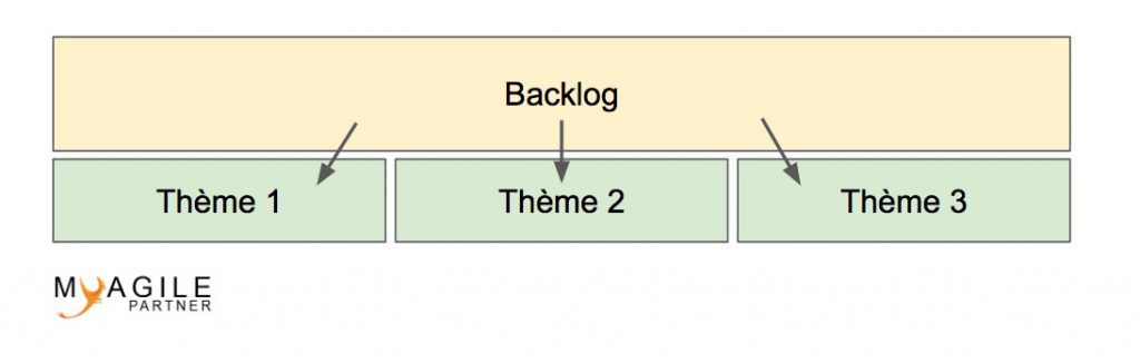 agile themes of the product backlog