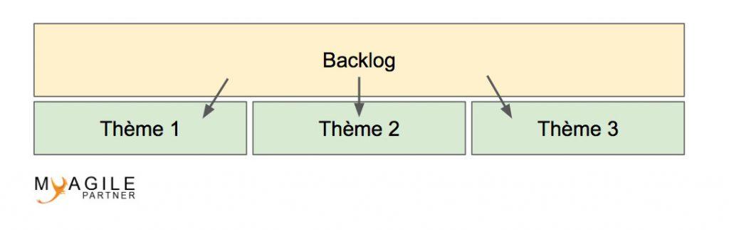 themes agile