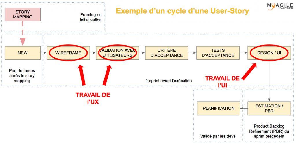 Travail de l'UX et l'UI en agile