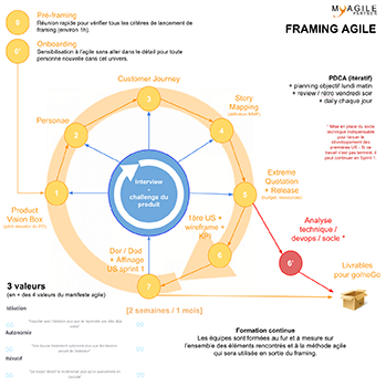 framing agile