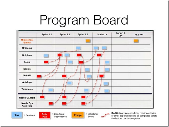 Program Board in PI Planning
