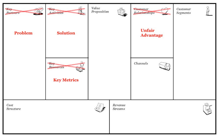 Lean Canvas versus Business Model Canvas