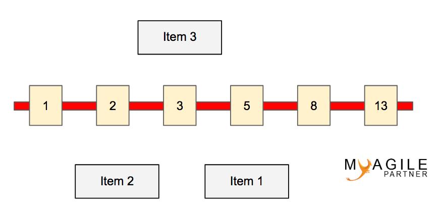 bucket system 3 items posés