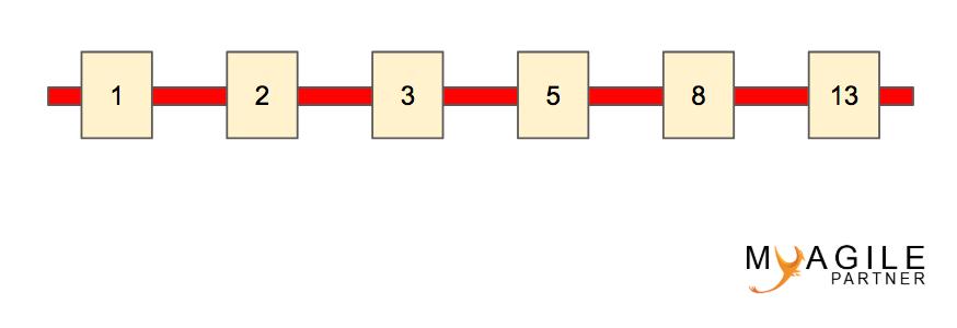 bucket system estimation