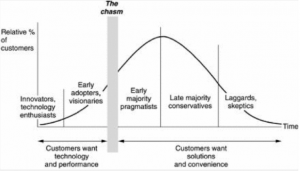 Crossing the Chasm - Startup innovante